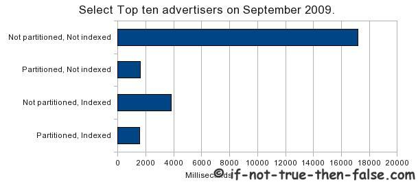 Select-Top-ten-advertisers-on-September-2009
