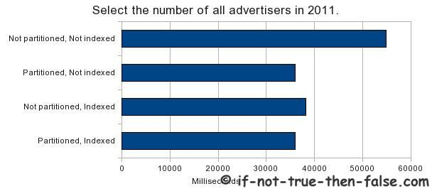 Select-the-number-of-all-advertisers-in-2011