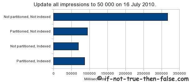 Update-all-impressions-to-50000-on-16-July-2010